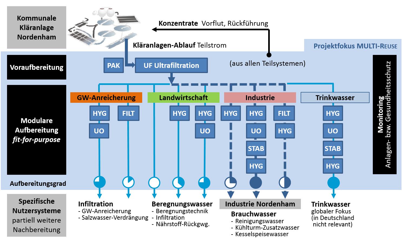 Grafik, die das Multi-ReUse-Projekt darstellt