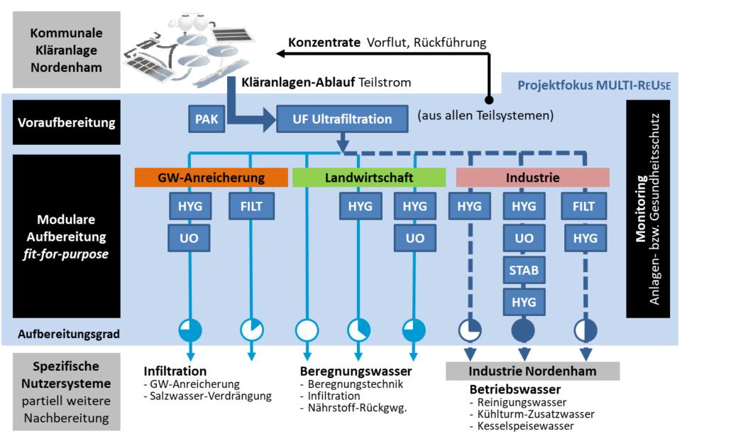 Übersicht der Verfahrensketten der Multi-ReUse Pilotanlage